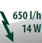Förderleistung 650 Liter pro Stunde mit 14 Watt