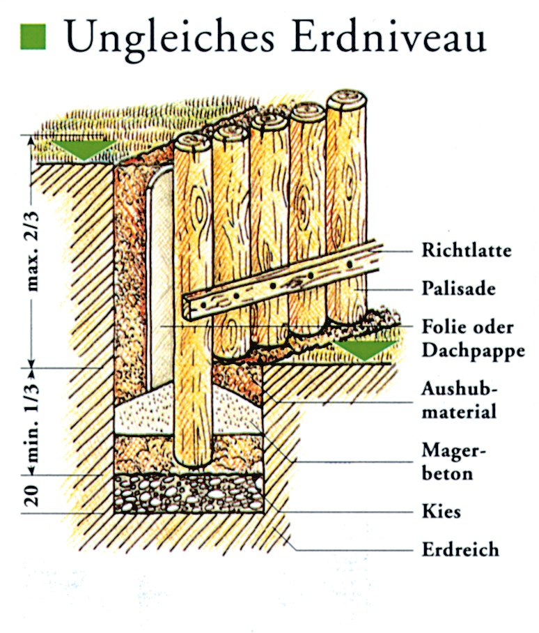 https://assets.koempf24.de/T_J_Palisaden_Montage_ungleiche_Erdniveau.jpg?auto=format&fit=max&h=800&q=75&w=1110&s=2dd5e45fc7403f16241a098798c7adb8