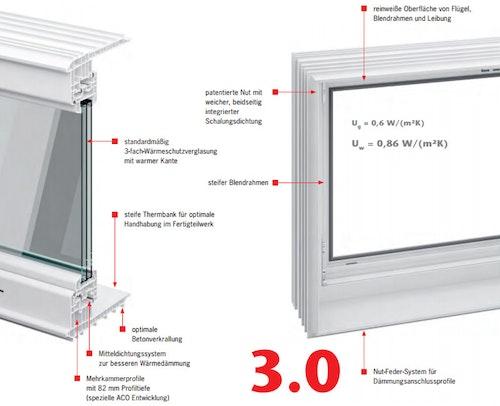 aco-sanierungsfenster-hwd-s-plus-eigenschaften