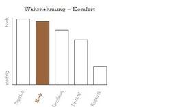 AMORIM-Kork_Geh-und-Stehkomfort