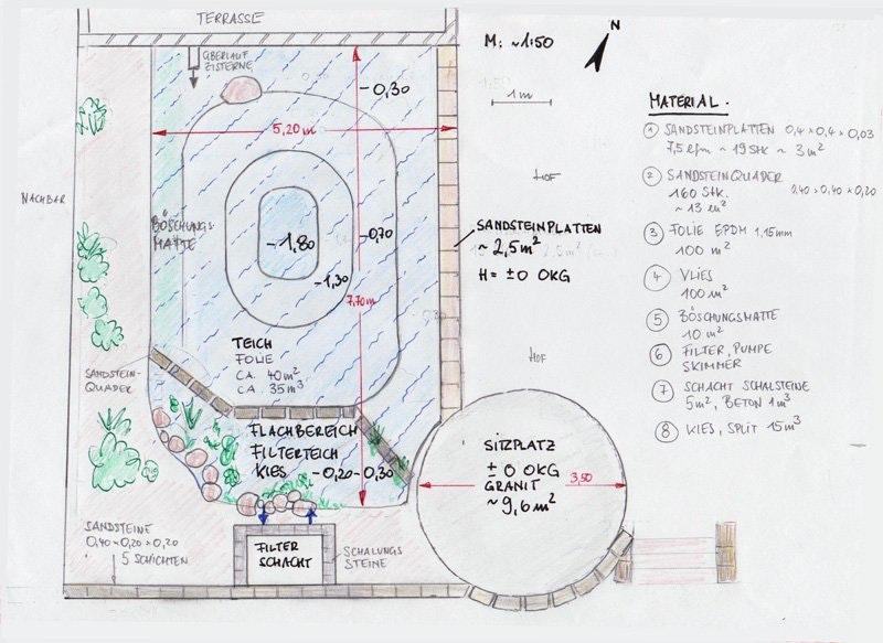 Maßgenaue Skizze vom Teich, Umrandung und der Sitzgelegenheit.