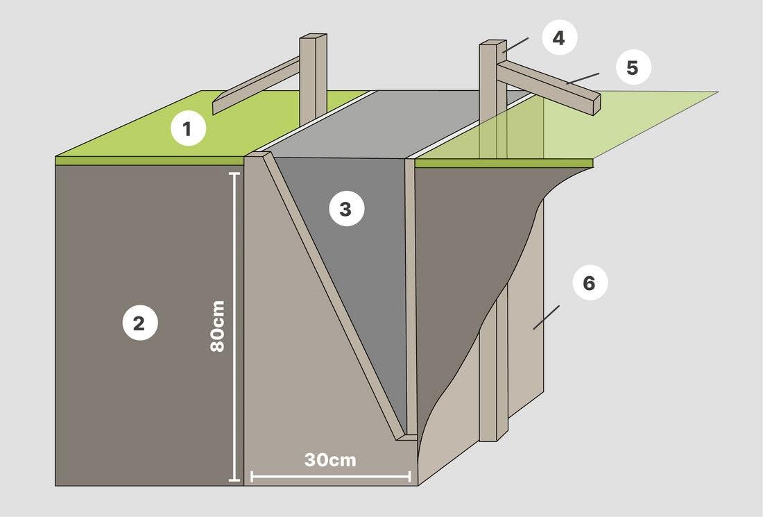 Skizze eines Streifenfundaments