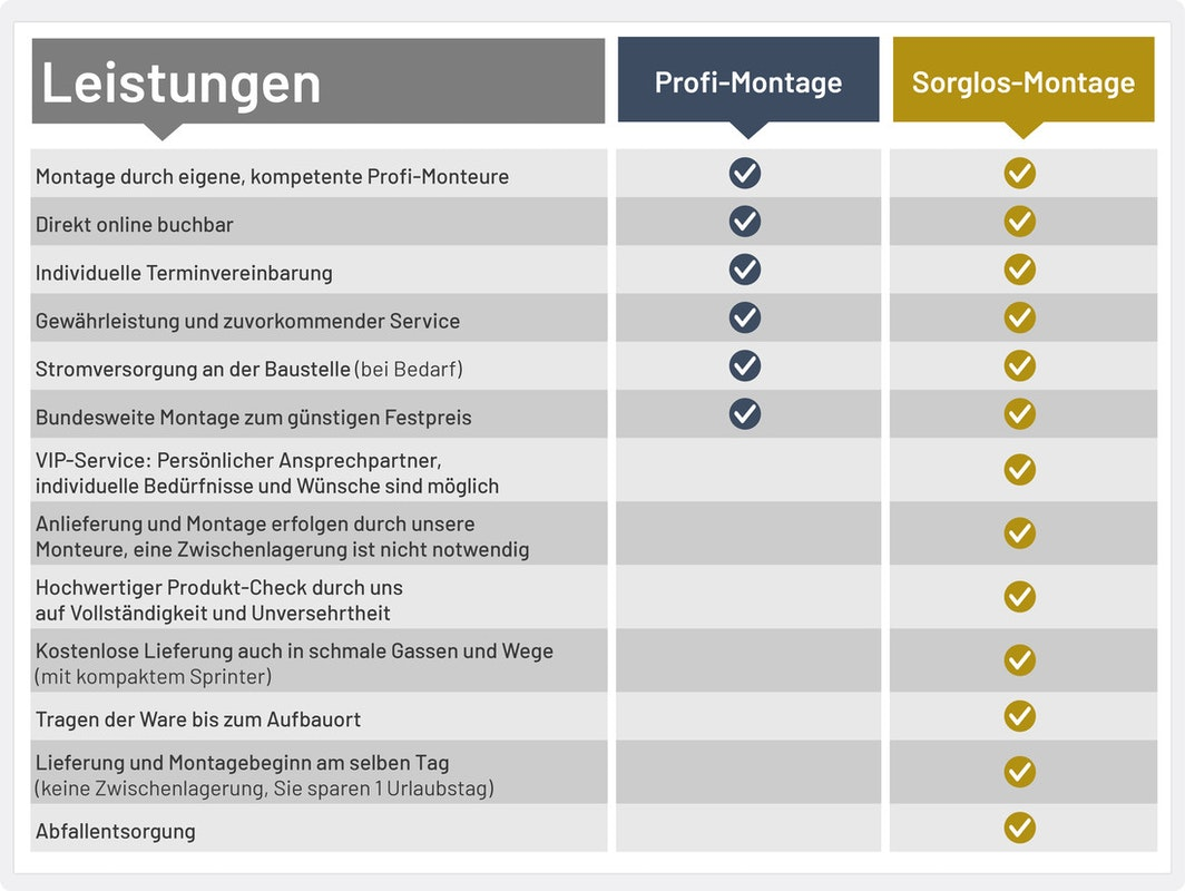 Vergleich Profi- und Sorglosmontage