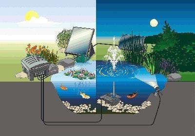 Oase Solarprogramm für den Teich