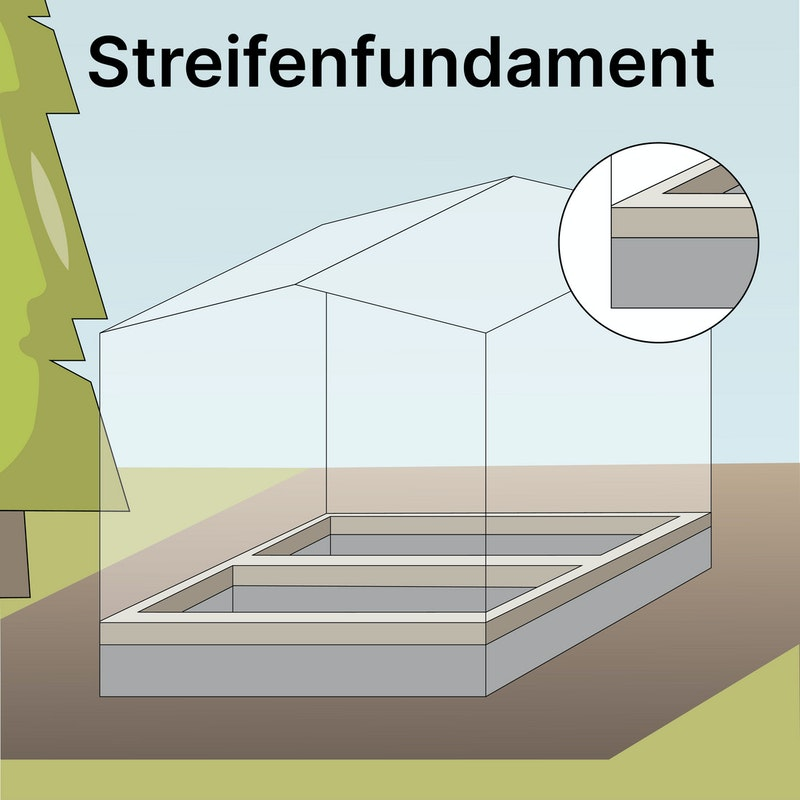 Skizze Streifenfundament