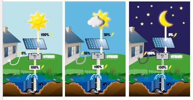 Heissner Solar Hybrid