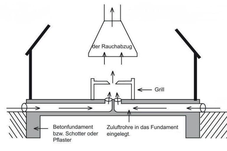 Schematische Darstellung eines Fundamentquerschnittes mit Belüftungssystem der Grillkota