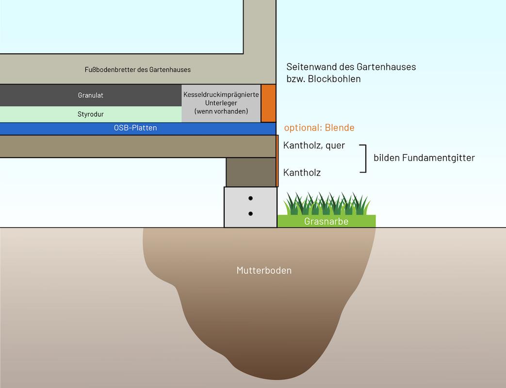 Skizze: Dämmungsschichten beim Schraub- bzw. Stahlfundament. Optional kann eine Blende angebracht werden.