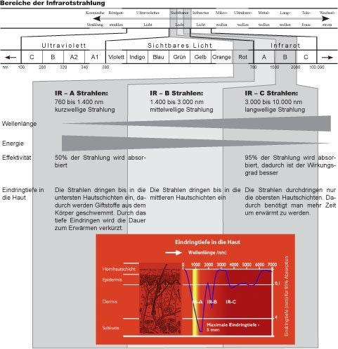 Bereiche der Infrarotstrahlung