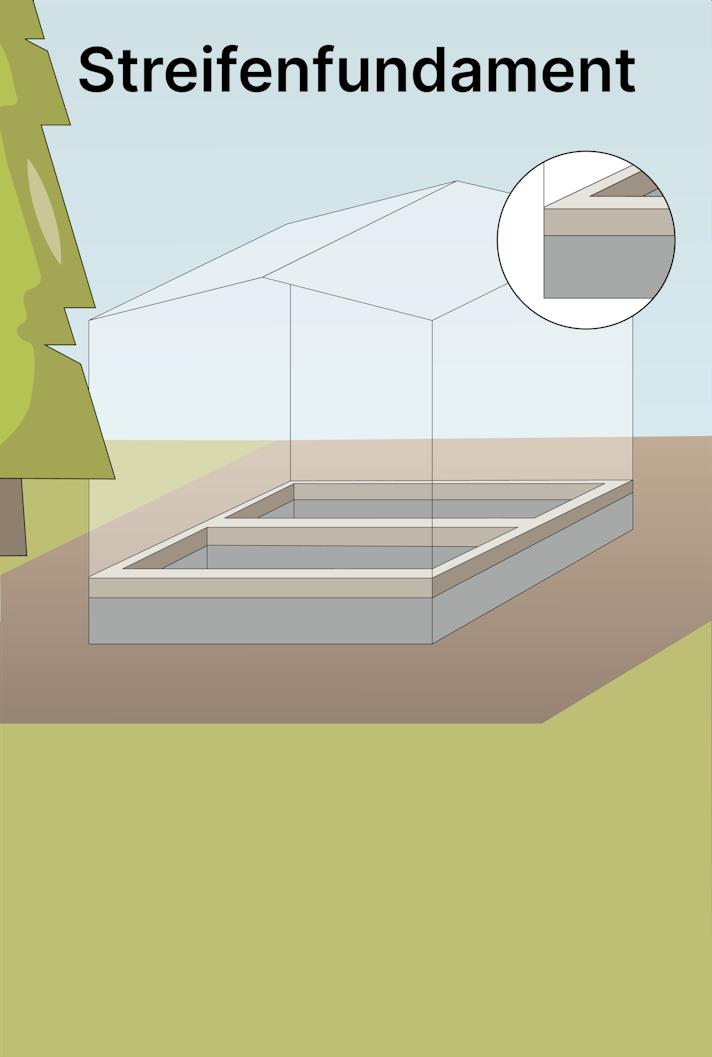 Streifenfundament für ein Gartenhaus gießen