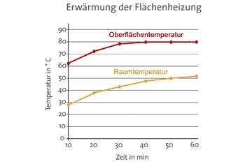 Grafik_Erwaermung_Flaechenheizung