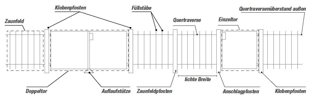 Skizze Gartenzaun