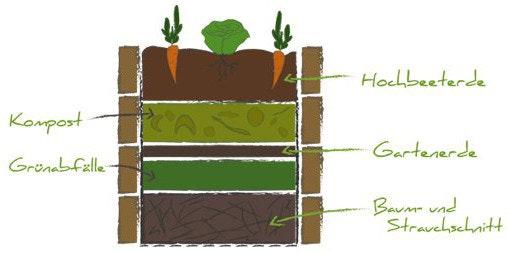 Hochbeet bauen - Anleitung, Kaufberatung, nützliche Infos | Mein-Gartenshop24.de