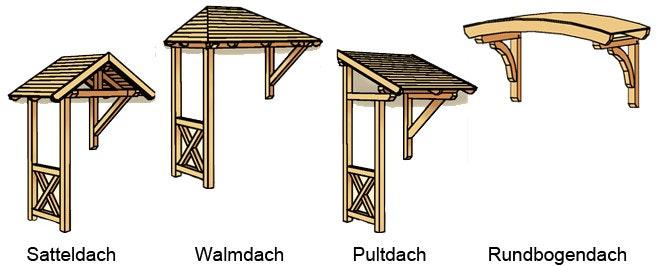Übersicht der möglichen Dachformen für Vordächer