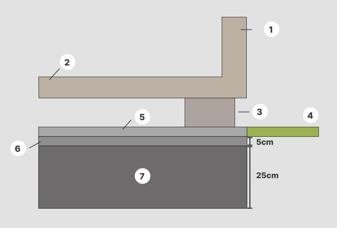 Aufbau eines Plattenfundaments