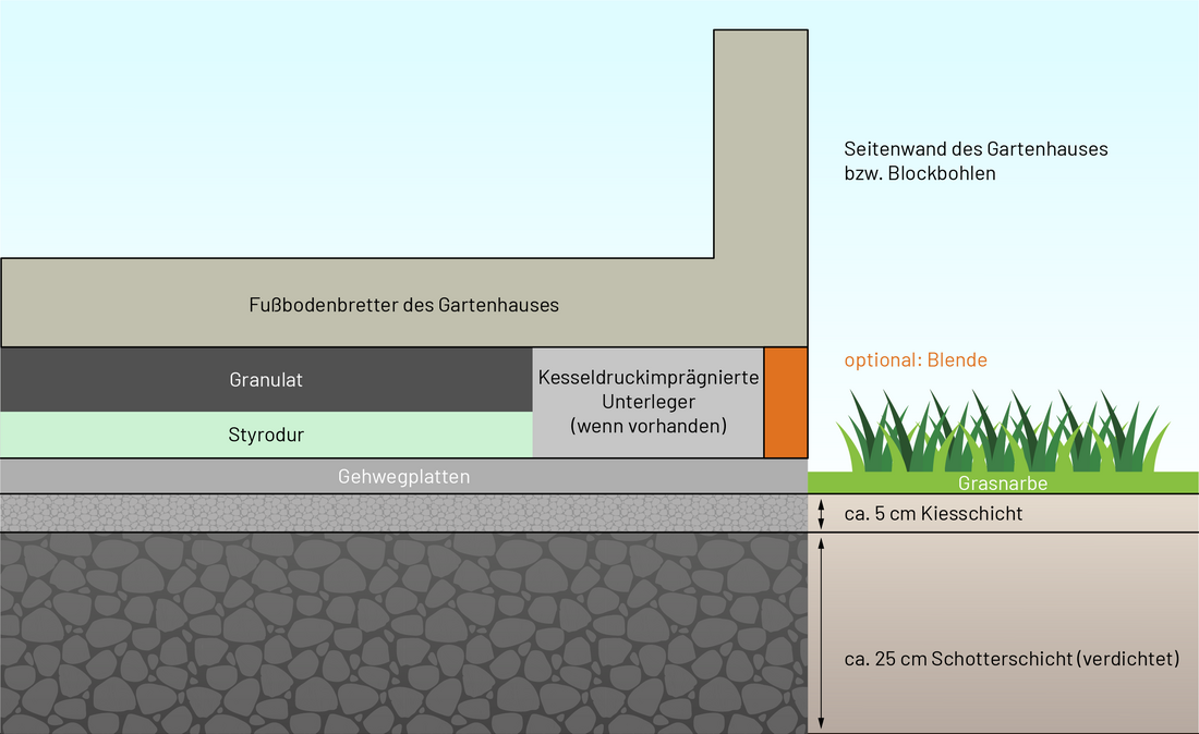 Skizze der Dämmschichten bei einem normalen Fundament wie Plattenfundament