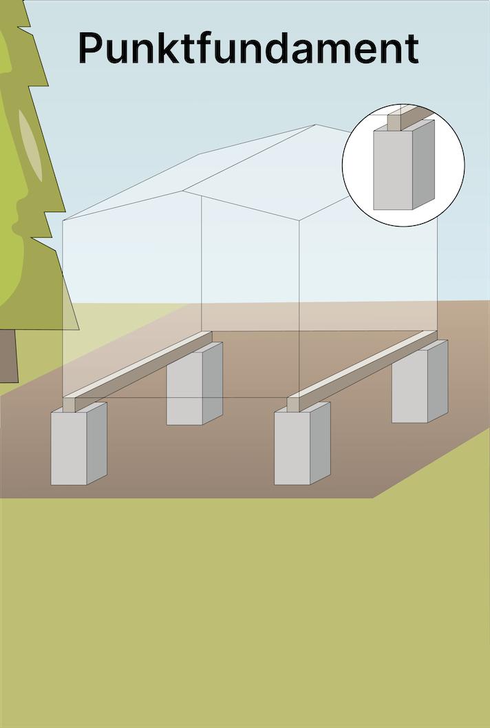 So gelingt das Punktfundament für das Gartenhaus