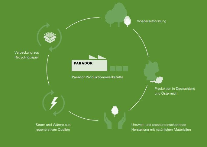 Eco_Balnance_Kreislauf