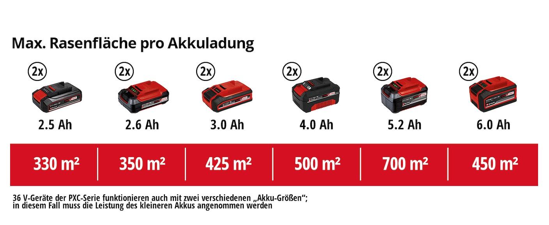 https://assets.koempf24.de/einh_pxc_matrix_3413275_4234457051/einh-Akku-Leistungsdaten.jpg?auto=format&fit=max&h=800&q=75&w=1110