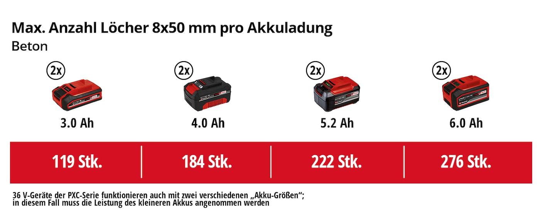 https://assets.koempf24.de/einh_pxc_matrix_4513950_3163962140/einh-Akku-Leistungsdaten.jpg?auto=format&fit=max&h=800&q=75&w=1110