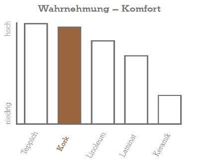 Geh_und_Stehkomfort_Amorim