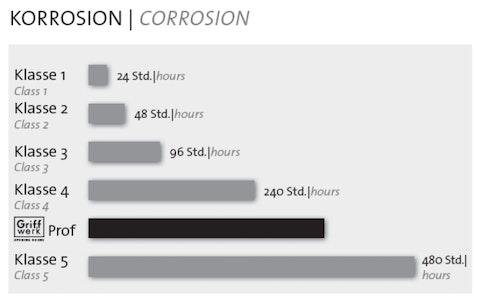 Griffwerke-Korrosion-Tabelle-Werte