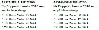 Kraus Abstandhalter M200 Empfohlene Menge