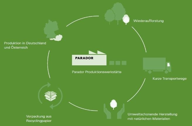 PARADOR_Das_PUR_Konzept