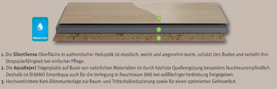 Produktaufbau_Piktogramm