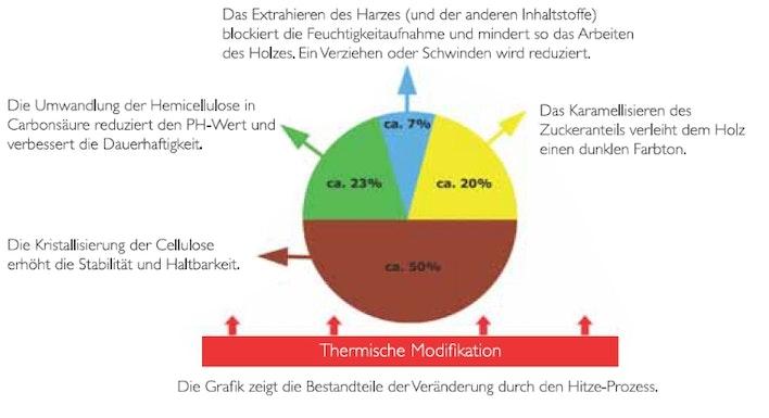 Thermische_Modifikation_Felix_Clercx